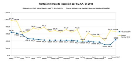 Rmi Por Ccaa 2015