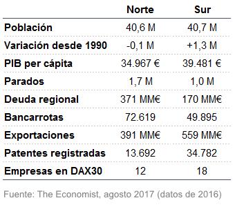 Diferencias económicas norte-sur