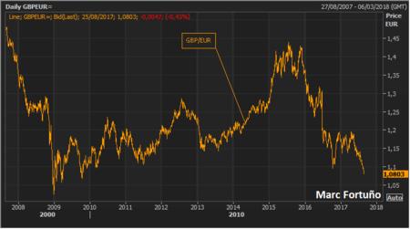 Gbp Euro