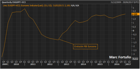 Eurozona Pib