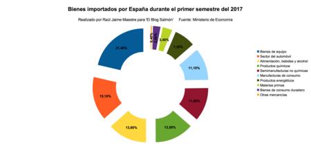 Bienes Importados Espana Primer Semestre 2017