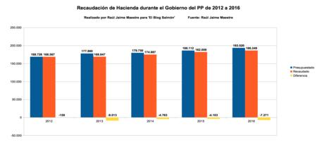 Recaudacion De Hacienda Durante El Gobierno Del Pp 2012 A 2016