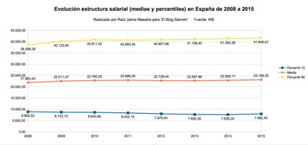 Evolucion Estructura Salarial 2008 A 2015