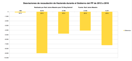 Desviacion De Recaudacion De Hacienda Durante El Gobierno Del Pp De 2012 A 2016