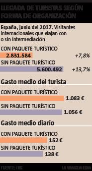 TURISTAS CON O SIN PAQUETE