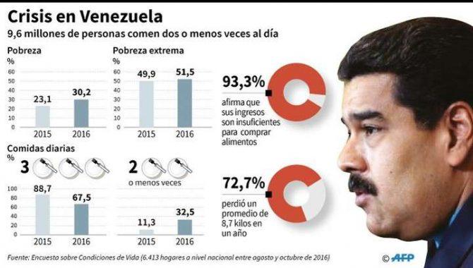 Cifras de pobreza en Venezuela según la encuesta sobre Condiciones de Vida (Encovi) 2016