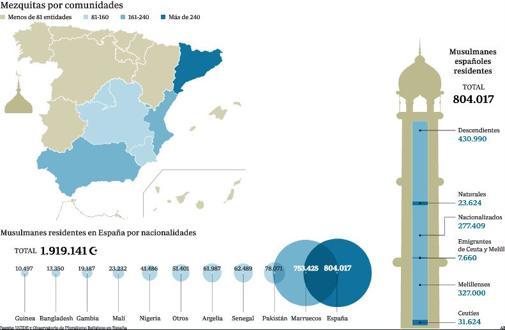 Datos de Ucide y Observatorio de la Religión