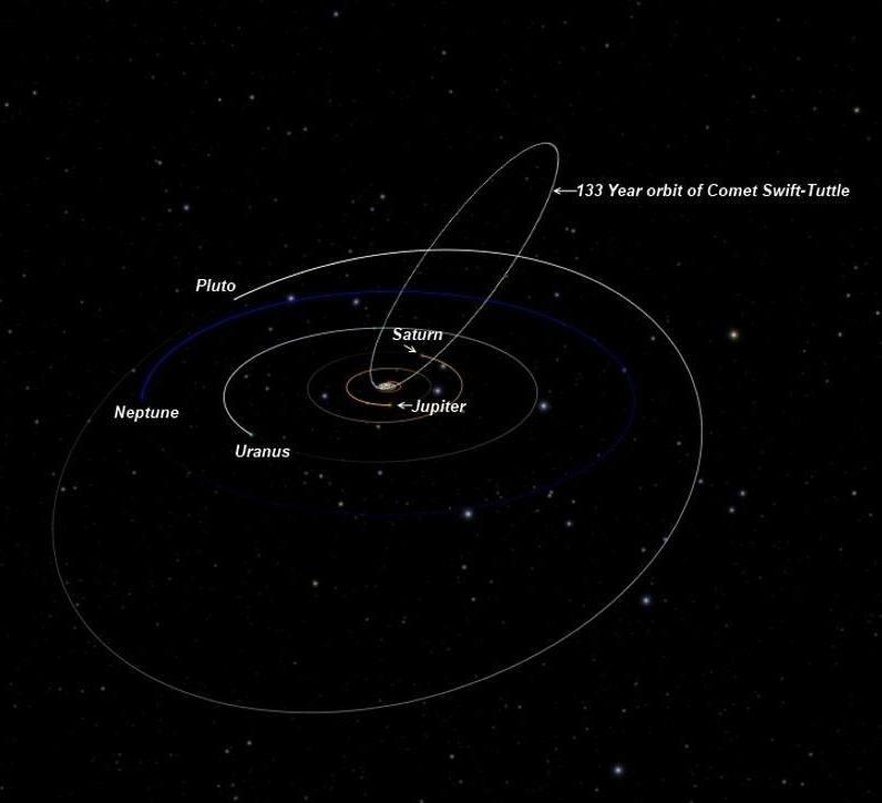 Órbita del cometa.
