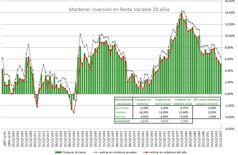 Inversión en renta variable a 20 años
