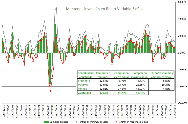 Inversión en renta variable a 3 años