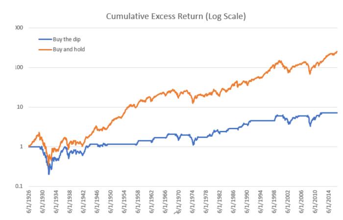 Buy and hold vs. esperar al crash