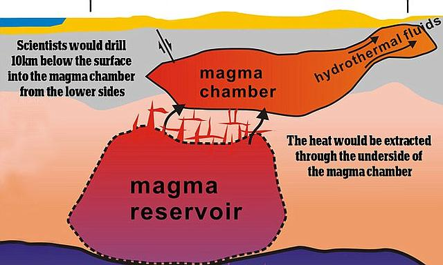 La NASA cree que al perforar 10 km en el supervolcán debajo del Parque Nacional Yellowstone, se podría inyectar agua a alta presión para enfriarlo.