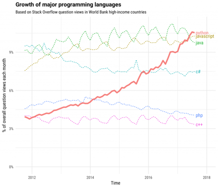 Growth Major Languages 1 1024x878