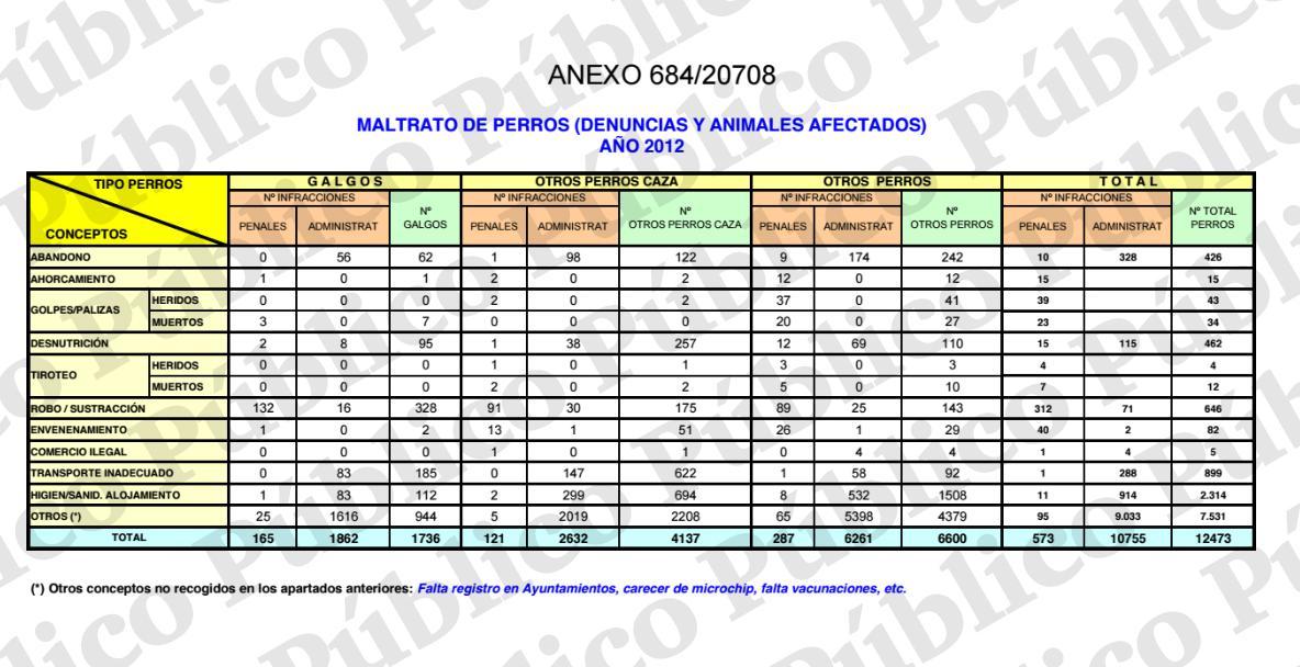 Estadísticas del Seprona del año 2012. PÚBLICO