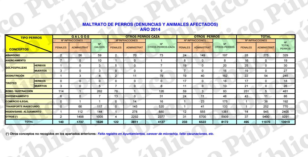 Estadísticas del Seprona del año 2014. PÚBLICO