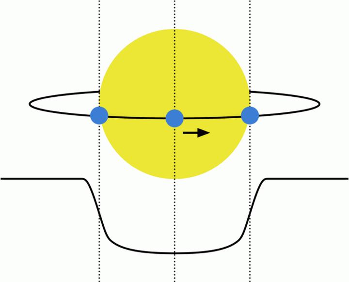 Diagrama de un planeta (e.g. la Tierra, azul) transitando en frente de su estrella anfitriona (e.g. el Sol, amarillo). La curva inferior negra muestra como el brillo de la estrella disminuye durante el evento de tránsito, cuando bloquea algo de la luz proveniente del astro.