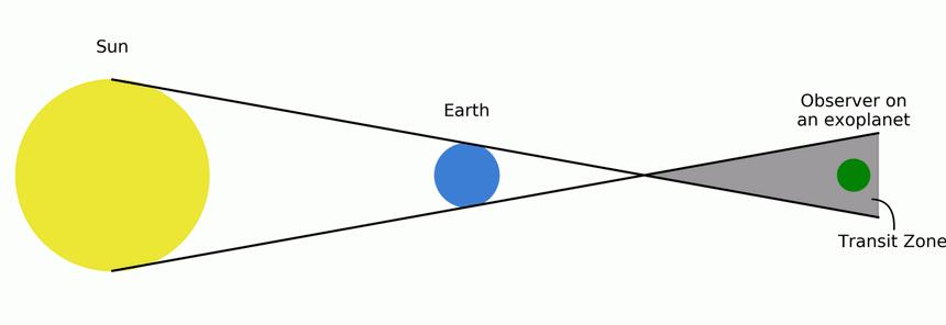 Así se proyecta la zona de tránsito de un planeta del Sistema Solar. El observador en el exoplaneta verde está situado en dicha zona, y por ende puede ver el tránsito de la Tierra.