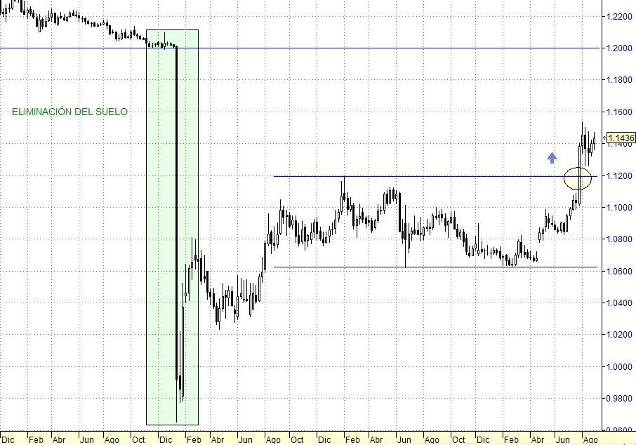 EUR/CHF diario