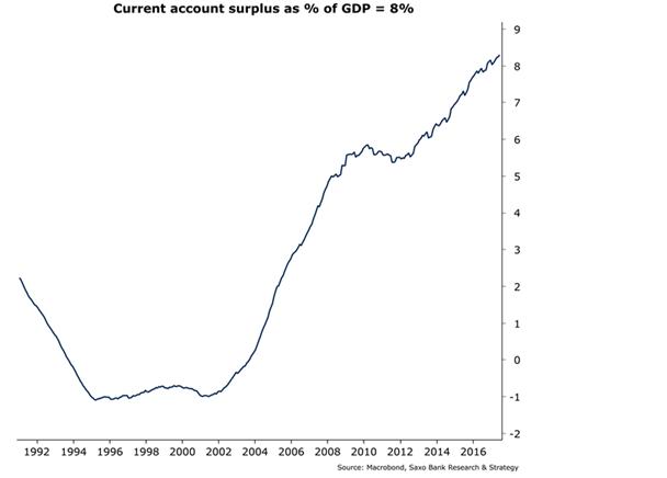 Cuenta corriente y PIB