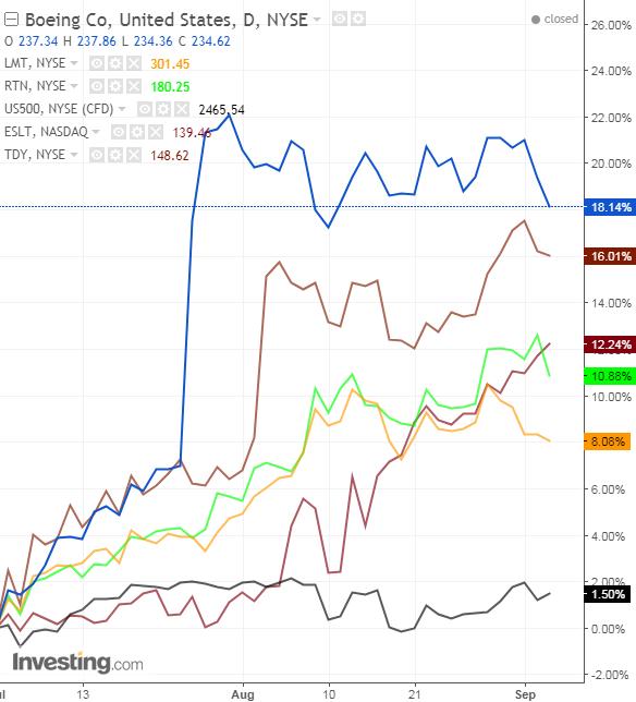 S&P 500 vs. compañías de armamento y defensa desde julio