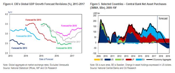 Previsiones de crecimiento mundial