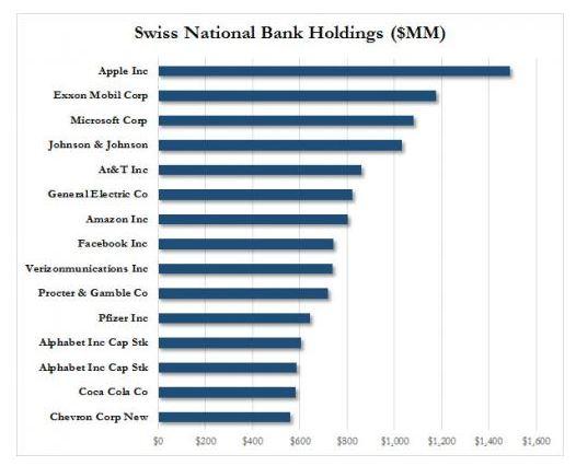 Inversiones del SNB