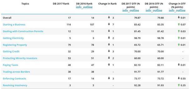 Ranking mundial - Fuente: Banco Mundial