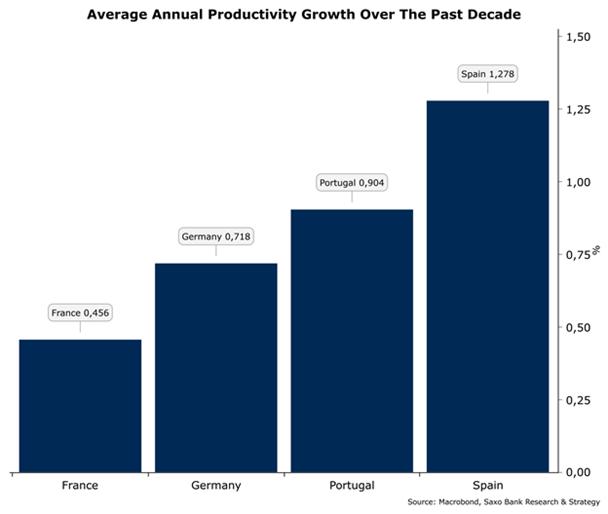 Productividad Alemania