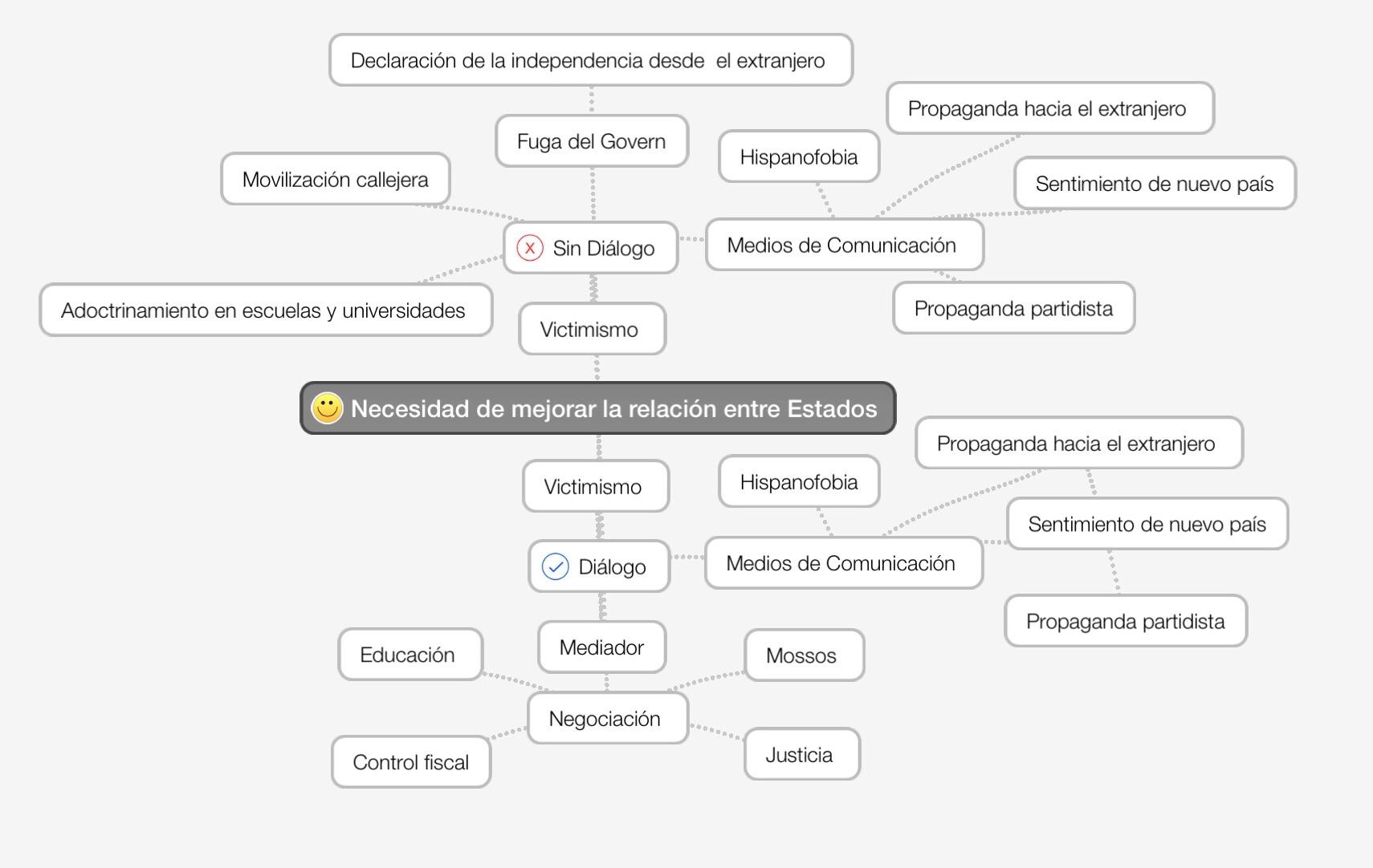 Las variables que maneja Carles Puigdemont